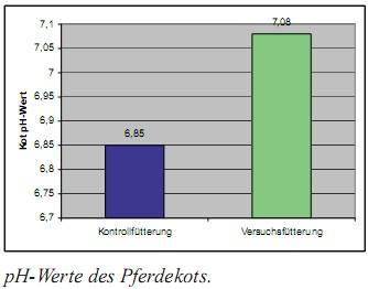 ph-werte